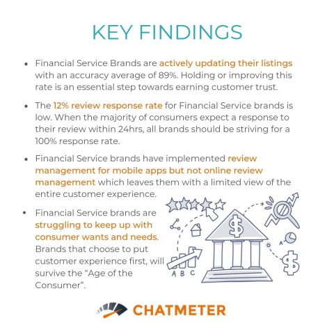 How can financial services can improve customer acquisition? New Chatmeter research spotlights how retail banks, credit unions, tax, insurance or check cashing companies can improve local branch search rankings, customer engagement and trust: http://bit.ly/2mgxOOo (Graphic: Business Wire)