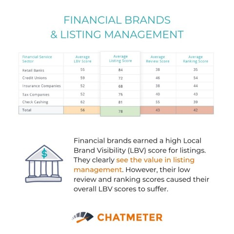 Financial services miss key opportunities to connect with consumers in the discovery phase or to improve consumer engagement and CX. What are these success factors? Learn more with this new research report from Chatmeter: http://bit.ly/2mgxOOo (Graphic: Business Wire)