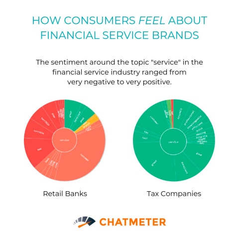 How consumers feel about financial services ranges from very positive to very negative. How do people feel about your branch? Check out new research from Chatmeter: http://bit.ly/2mgxOOo (Graphic: Business Wire)