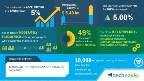 Technavio has announced its latest market research report titled global addictions therapeutics market 2019-2023. (Graphic: Business Wire)