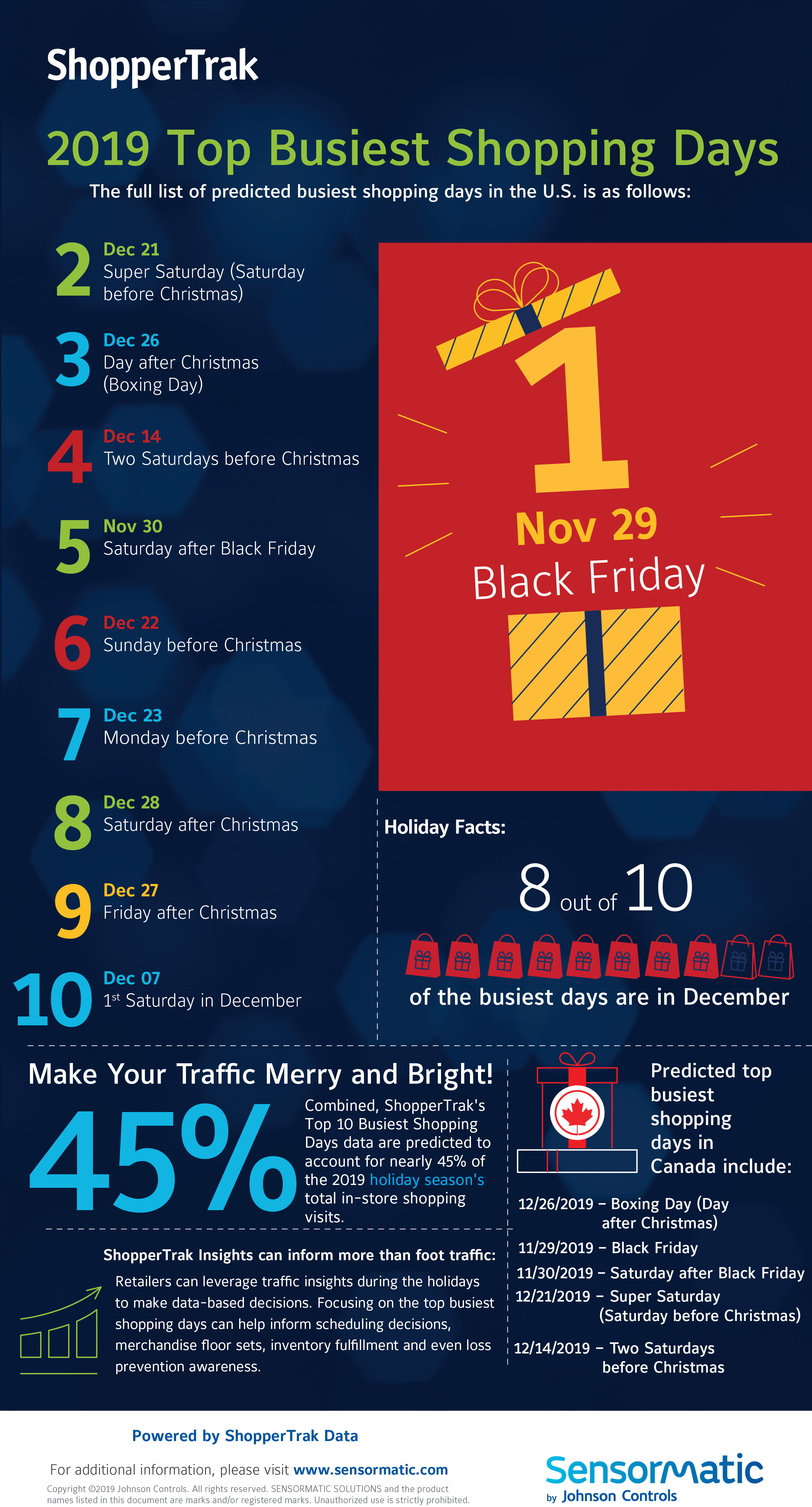 Christmas Graphics 2019.Sensormatic Solutions Predicts The Top Busiest Holiday