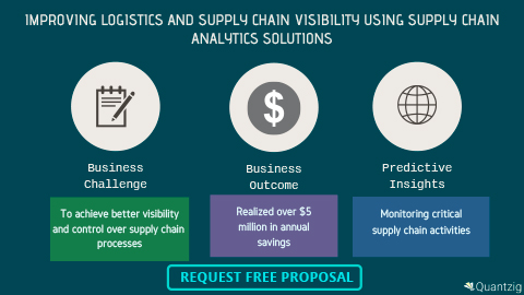 Quantzig's Supply Chain Analytics Solutions Helped a Manufacturing Firm to Achieve Over $5 Million in Annual Savings