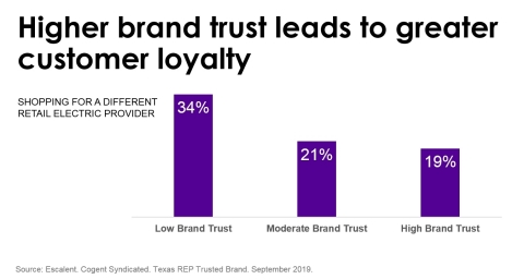 Higher Utility Brand Trust Leads to Greater Customer Loyalty (Graphic: Business Wire)