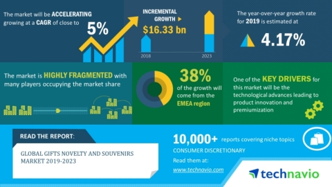 Technavio has announced its latest market research report titled global gifts novelty and souvenirs market 2019-2023. (Graphic: Business Wire)