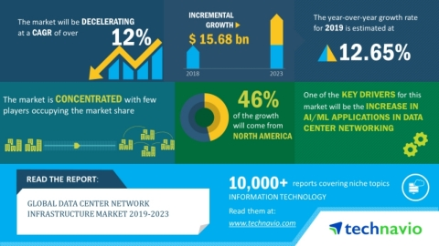 Technavio has announced its latest market research report titled global data center network infrastructure market 2019-2023. (Graphic: Business Wire)