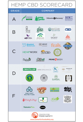CBD Report Card (Photo: Business Wire)