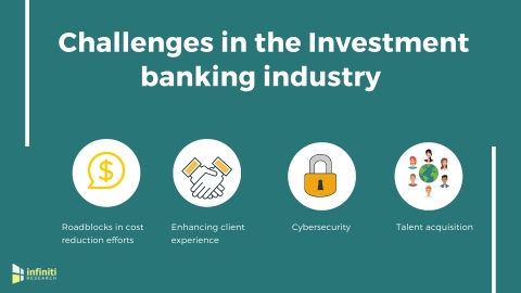 Investment banking industry challenges. (Graphic: Business Wire)