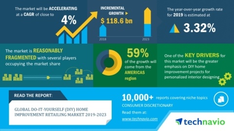 Technavio has announced its latest market research report titled global DIY home improvement retailing market 2019-2023. (Graphic: Business Wire)