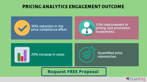Analyzing the Impact of Price Changes and Promotional Cadence Using Pricing Analytics (Graphic: Business Wire)