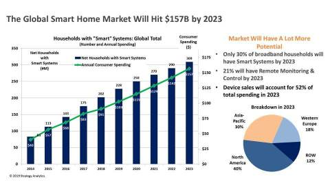 Strategy Analytics: Global Smart Home Market Forecast (Graphic: Business Wire)