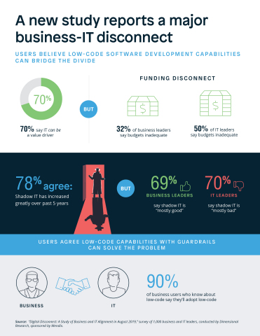 """Englische Infografik zur Mendix-Studie """"Digital Disconnect: A Study of Business and IT Alignment in 2019"""""""