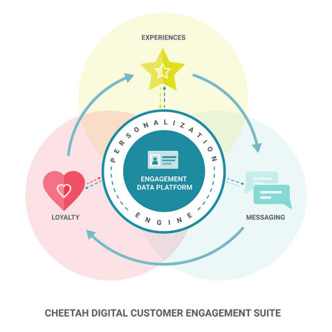 Cheetah Digital's Customer Engagement Suite enables marketers to deliver personalized experiences, cross-channel messaging, and loyalty strategies, all based on a foundational data layer, the Cheetah Engagement Data Platform. (Graphic: Business Wire)