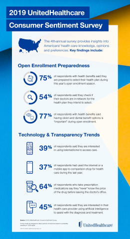 Here are highlights from the 2019 UnitedHealthcare Consumer Sentiment Survey, including data points about open enrollment preparedness and technology trends. (Graphic: UnitedHealthcare)