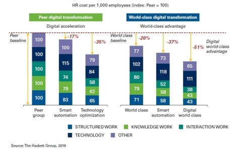 By adopting smart automation approaches, including robotic process automation and smart data capture, typical HR organizations can reduce costs by 17%, enabling them to achieve efficiency levels close to those seen by world-class HR organizations. (Photo: Business Wire)