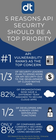 Enterprise Strategy Group independent industry study reveals top reasons why API security should be a priority. (Graphic: Business Wire)