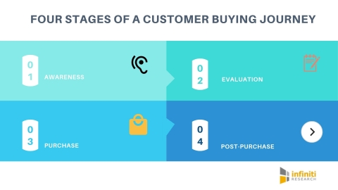 Creating a successful customer buying journey in the automotive industry. (Graphic: Business Wire)