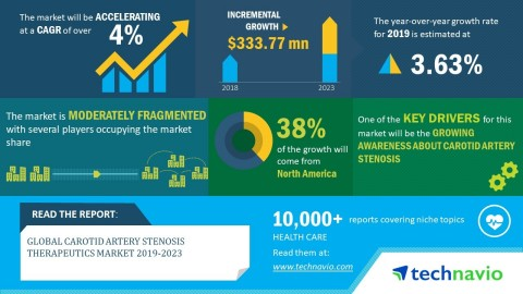Technavio has announced its latest market research report titled global carotid artery stenosis therapeutics market 2019-2023 (Graphic: Business Wire)
