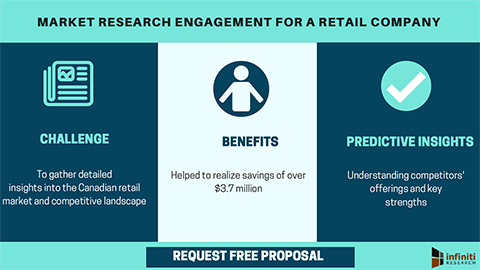 Market research engagement for a retail company