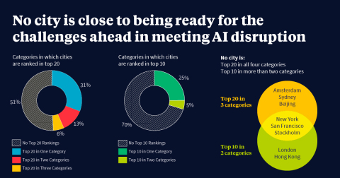 No city is ready for the disruptions of Artificial Intelligence, according to a global study conducted by the Oliver Wyman Forum, which ranked 105 cities in terms of their preparedness. Singapore is the most ready with a score of 75.8 out of 100, followed closely by London (75.6), New York (72.7), San Francisco (71.9), Paris (71.0), Stockholm (70.4), Amsterdam (68.6), Boston (68.5), Berlin (67.3), and Sydney (67.3) round out the top 10. The index ranks cities on four key criteria: the quality of a city's plan (Vision); its ability to execute the plans (Activation); the extent and quality of talent, education, and infrastructure (Asset Base); and how the interplay of Activation and Asset Base are impacting its overall momentum (Trajectory). (Photo: Business Wire)