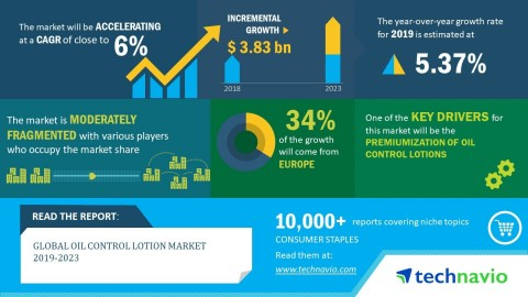 Technavio has announced its latest market research report titled global oil control lotion market 2019-2023. (Graphic: Business Wire)