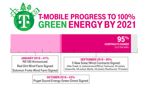 Five More Energy Contracts and New Wind Farm Bring T-Mobile Even Closer (now at 95%!) to its RE100 2021 Goal (Graphic: Business Wire)