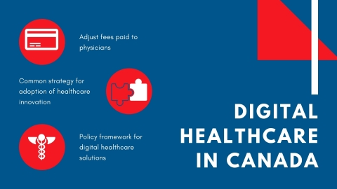 digital healthcare in Canada: what needs to be done to enable smooth transition. (Graphic: Business Wire)