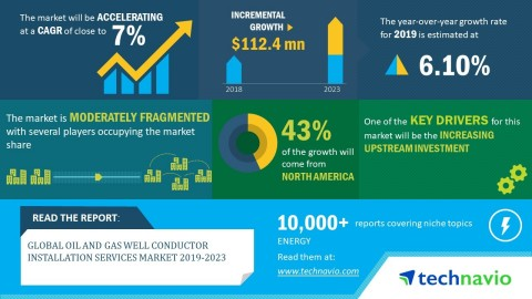 Technavio has announced its latest market research report titled global oil and gas well conductor installation services market 2019-2023. (Graphic: Business Wire)