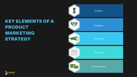 Key elements of a product marketing strategy. (Graphic: Business Wire)