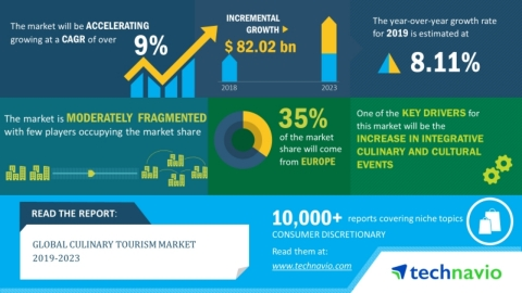 Technavio has announced its latest market research report titled global culinary tourism market 2019-2023. (Graphic: Business Wire)
