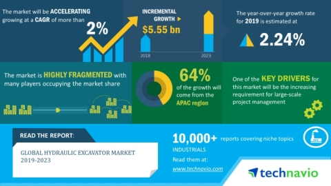 Technavio has announced its latest market research report titled global hydraulic excavator market 2019-2023. (Graphic: Business Wire)
