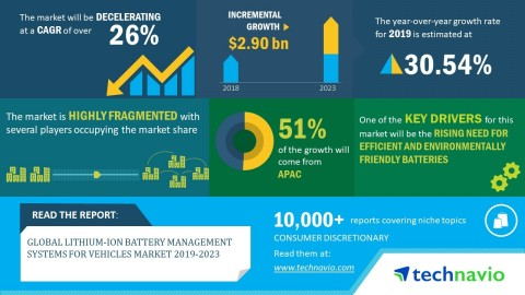Technavio has announced its latest market research report titled global lithium-ion battery management systems for vehicles market 2019-2023. (Graphic: Business Wire)