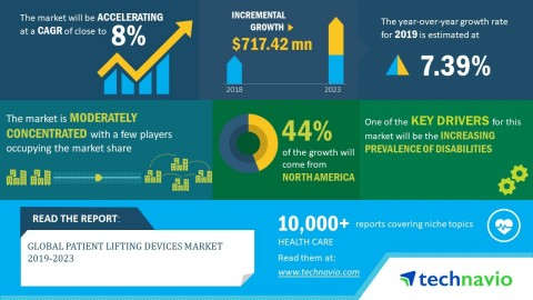 Technavio has announced its latest market research report titled global patient lifting devices market 2019-2023. (Graphic: Business Wire)
