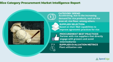 Global Rice Market - Procurement Intelligence Report. (Graphic: Business Wire)