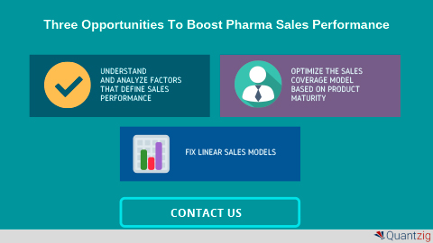 How Sales Force Effectiveness is Reinventing the Pharma Landscape in the US