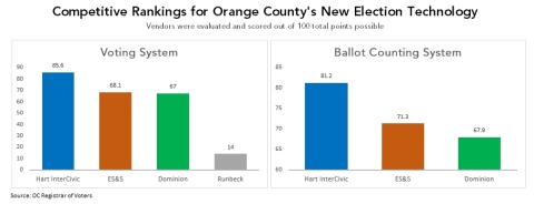 Hart InterCivic's Verity Voting System scored the highest in Orange County's rigorous evaluation process. (Graphic: Business Wire)