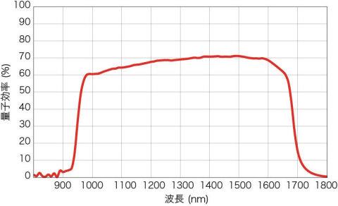 分光感度グラフ:1000 nm~1600 nmの近赤外領域において60%以上の量子効率を保有(画像:ビジネスワイヤ)