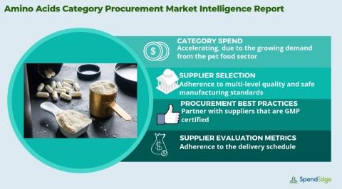 Global Amino Acids Market - Procurement Intelligence Report. (Graphic: Business Wire)