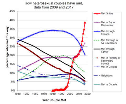 The most common way for Heterosexual couples to meet is online (Graphic: Business Wire)