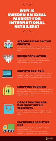 Why Sweden's Retail Sector is Captivating International Retailers. (Graphic: Business Wire)