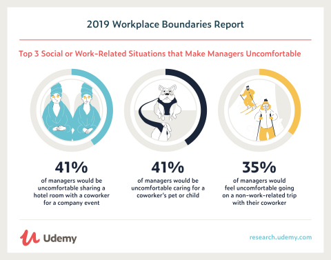 Udemy In Depth: 2019 Workplace Boundaries Report (Graphic: Business Wire)