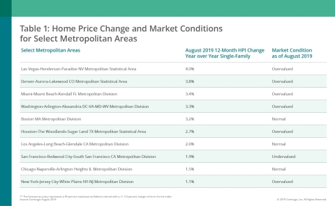 Home Price Change and Market Conditions for Select Metropolitan Areas (Graphic: Business Wire)