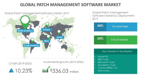 Technavio has announced its latest market research report titled global patch management software market 2019-2023. (Graphic: Business Wire)