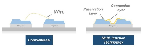 ソウル半導体LED特許技術 (画像:ビジネスワイヤ)
