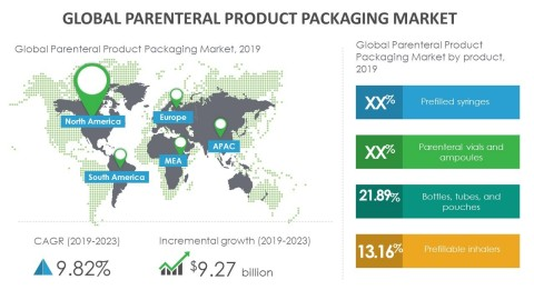 Technavio has announced its latest market research report titled global parenteral products packaging market 2019-2023. (Graphic: Business Wire)