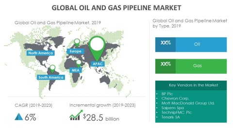 Technavio has announced its latest market research report titled global oil and gas pipeline market 2019-2023. (Graphic: Business Wire)