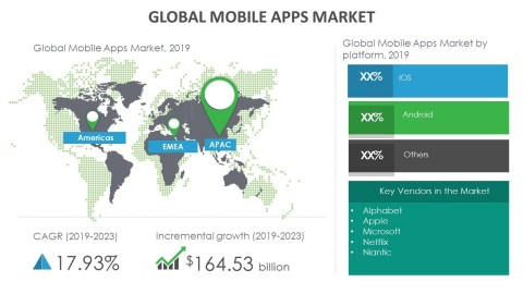 Technavio has announced its latest market research report titled global mobile apps market 2019-2023. (Graphic: Business Wire)