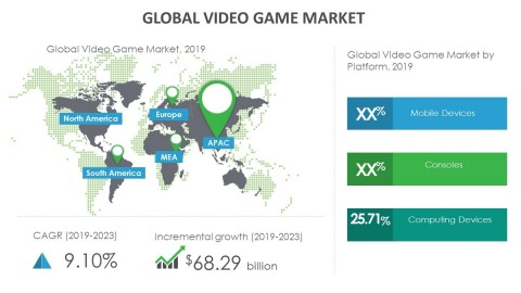 Technavio has announced its latest market research report titled global video game market 2019-2023. (Graphic: Business Wire)