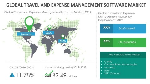 Technavio has announced its latest market research report titled global travel and expense management software market 2019-2023. (Graphic: Business Wire)