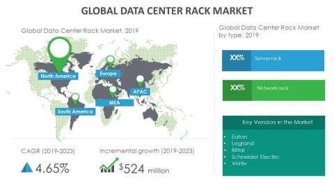 Technavio has announced its latest market research report titled global data center rack market 2019-2023. (Graphic: Business Wire)