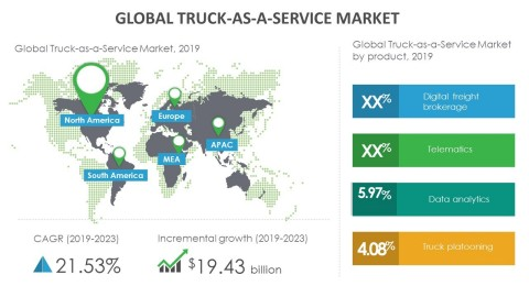 Technavio has announced its latest market research report titled global truck-as-a-service market 2019-2023. (Graphic: Business Wire)